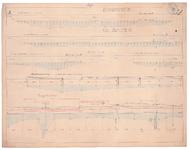 19223-B11.3 [Geen titel] Lengtedoorsnede van de Vecht vanaf het Haersterveer tot voorbij het Nieuwe Verlaat bij Berkum, ...