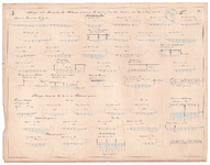 19231-W21.3 Peilingen op de Almelosche Aa, Hollander Graven en LooLee, in julij 1847 Langs de Almelosche Aa: mond der ...