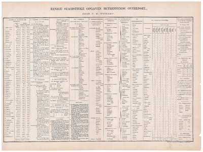 2167-1 Kaart van Overijssel Eerste blad van de legenda die hoort bij de kaart van Overijssel vervaardigd naar de ...